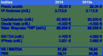 VE Inditex 2014 - 2015e (marzo 2015)