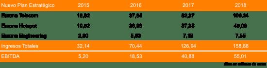 Plan Estratégico Eurona 2015 - 2018 20150821