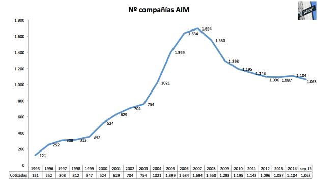 AIM empresas 1995 - sep 2015