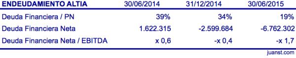 endeudamiento altia 2014 - 1S2015