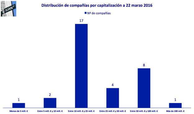 distribucion empresas mab ee 20160322