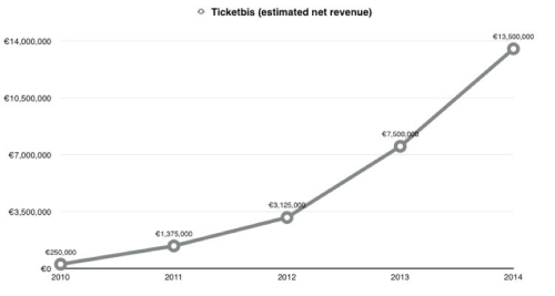 ventas estimadas ticketbits 2009-2014