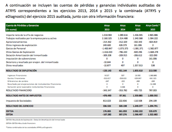 Atrys Cuenta PyG 2013 - 2015