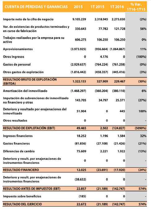 Cuenta PyG 2015 VozTelecom
