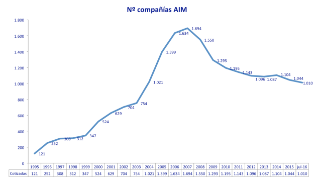 cotizadas aim 1995-jul2016