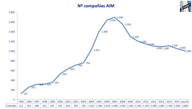 cotizadas-aim-1995-sep2016