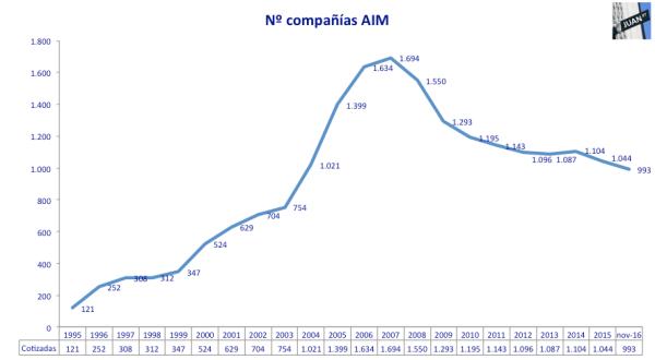 cotizadas-aim-1995-nov2016
