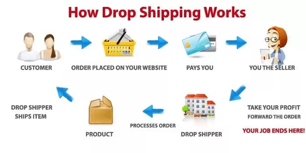 How To Start A Dropshipping Business In Nigeria in 2021