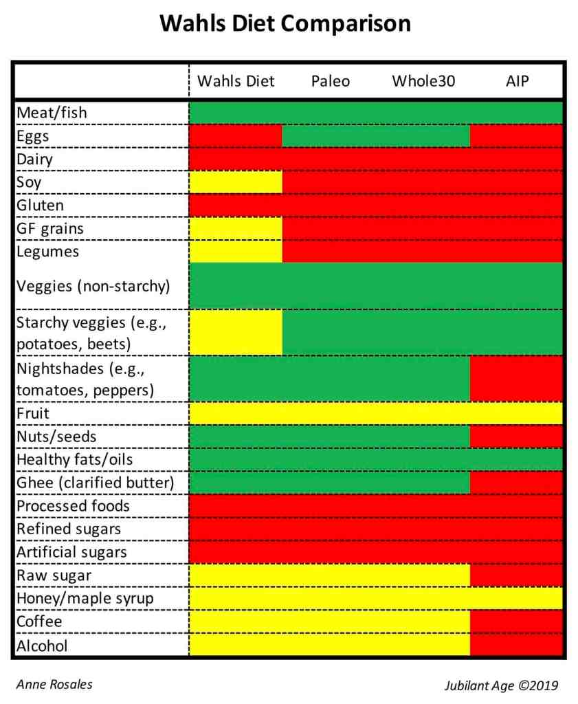 my experience with the Wahls Protocol+comparison-chart.jpg