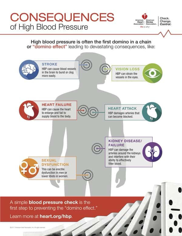 blood pressure at midlife+Consequences of High Blood Pressure