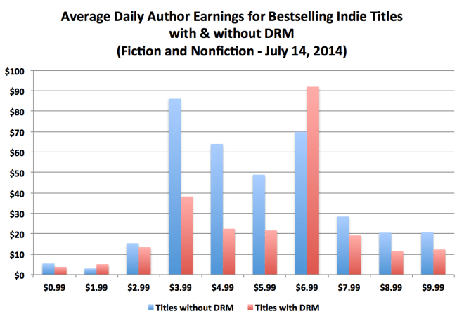 drm-author-earnings-by-price