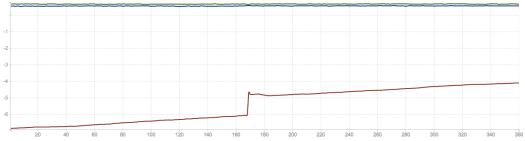 MPU 6050 at 100 Hz