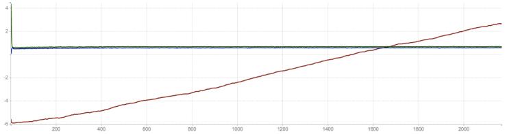 MPU 6050 at 50 Hz