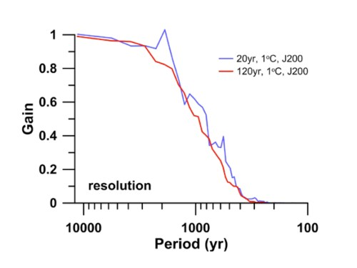 Marcott resolution S18(c)