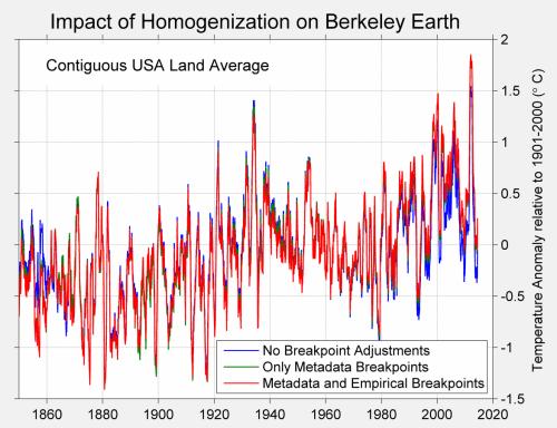 Figure 2 HomogenizationUSA
