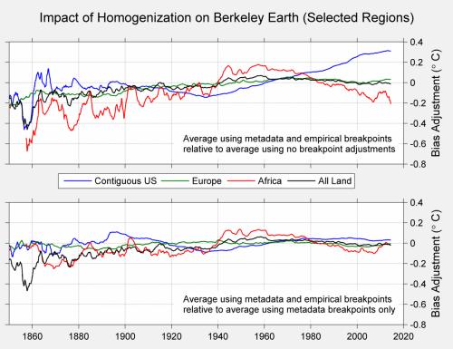 Figure 4. HomogenizationDifferences