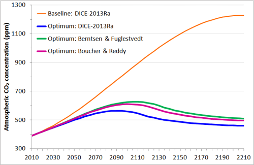 Fig5_DICE optimised concentrations for 2-box response functions_200yr TCR1.57