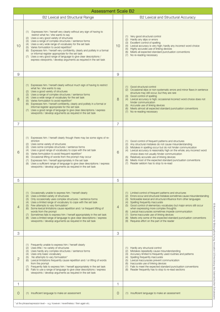 srdp-assessment-scale-b2-eng_2014-11-05_2