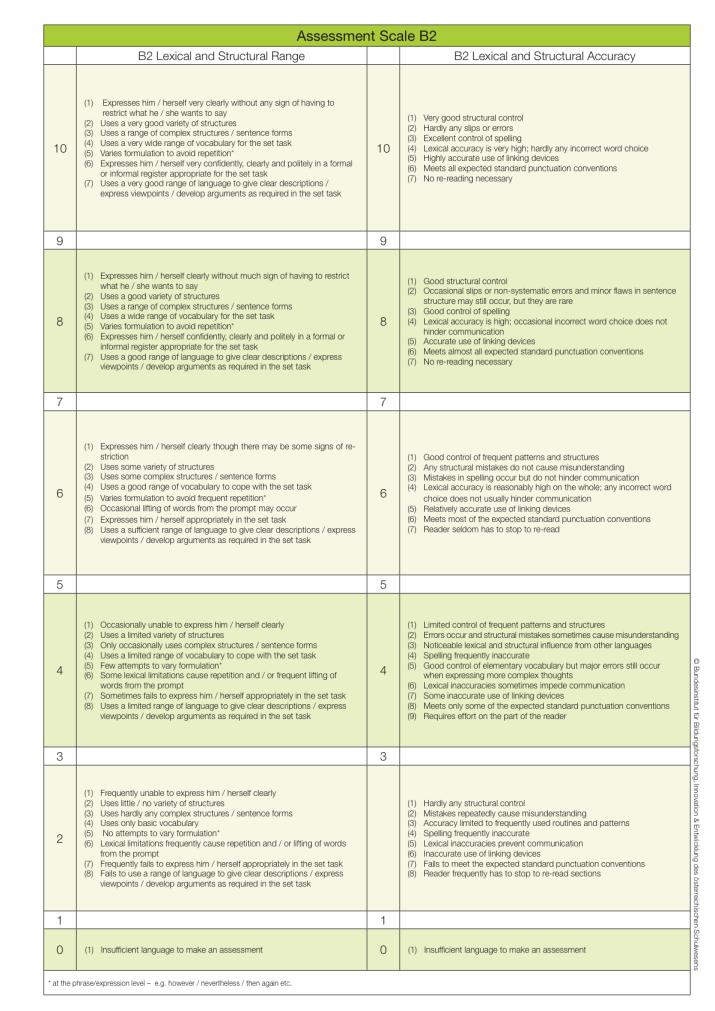 srdp-assessment-scale-b2-eng_2014-11-05_2