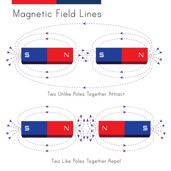 Shows a diagram of magnetic field in a situation of repelling and attraction