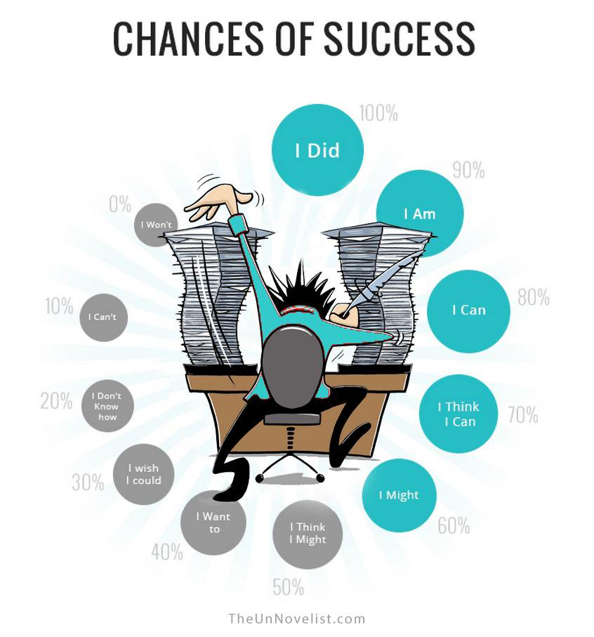 chances-of-success