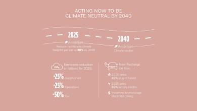 """Photo of Volvo ermöglicht nachhaltige Investitionen mit dem """"Green Finance Framework"""""""