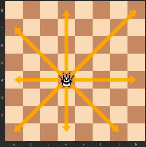 Cómo aprender a jugar al ajedrez - Dama-reglas de ajedrez