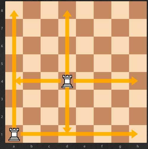 Cómo aprender a jugar al ajedrez - Torres- reglas de ajedrez