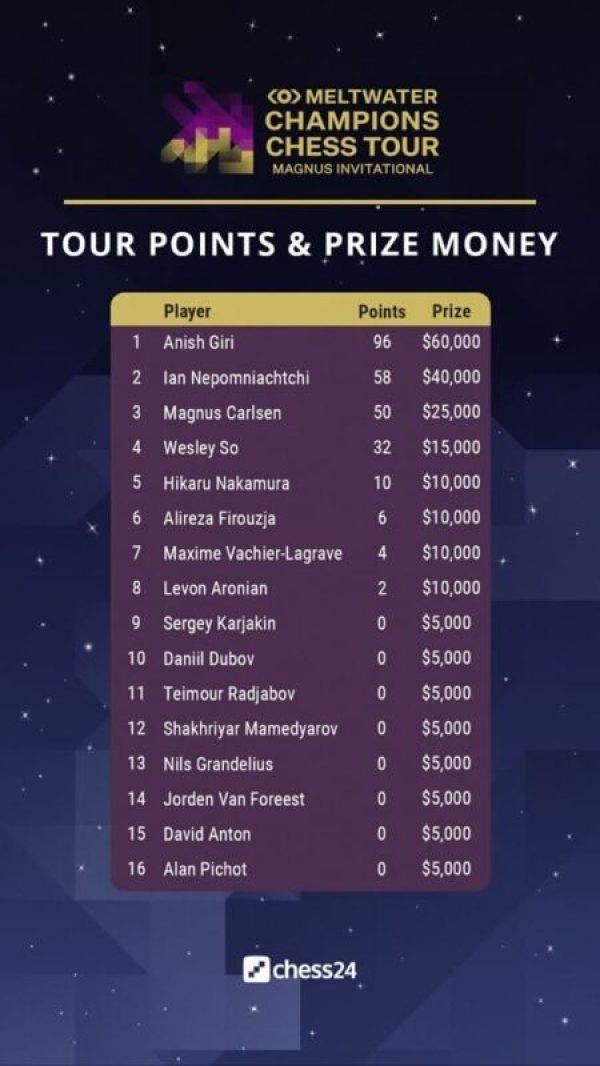 Campeón del Magnus Carlsen Invitational Puntos del Torneo y Premios
