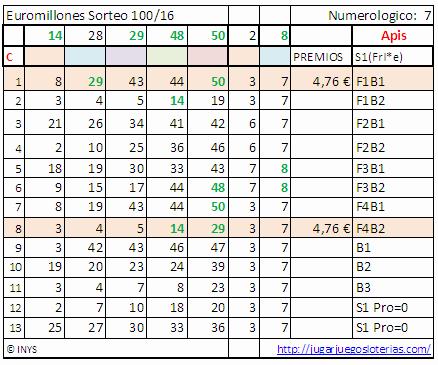 Premios loterias semana 50-16