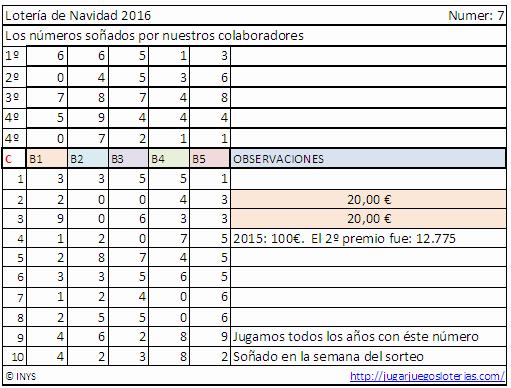 euronavi-probabilidades-2016-numeros-sonados