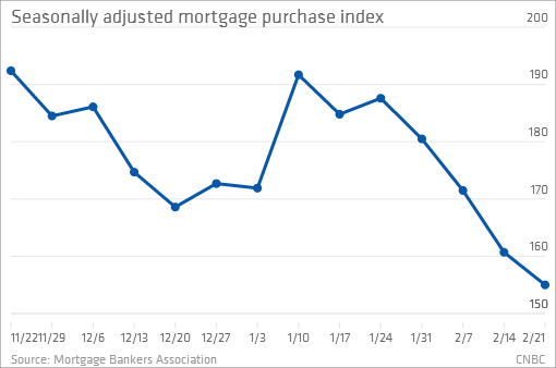 mortgage-purchase