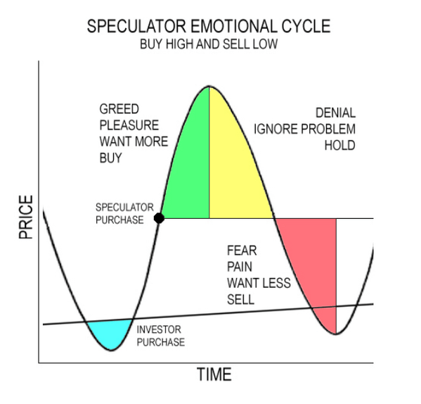 Fear_Greed Cycle