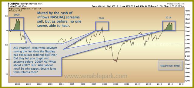 NASDAQ Mar 21 2014