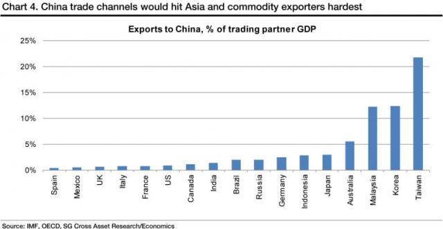exports-china