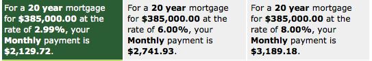 mortgage payment comparisons