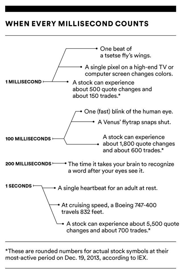 HFT time frames