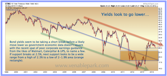 10 year Treasury May 20, 2014