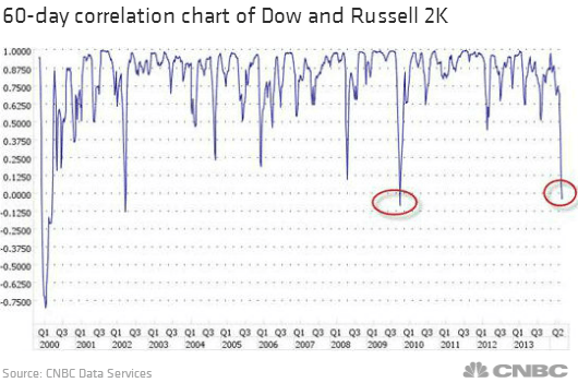60-day-correlation-chart-dow-russel-2k