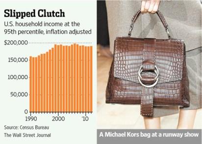 US incomes flatline