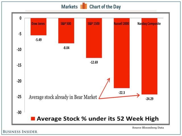 average-stock-bear-market