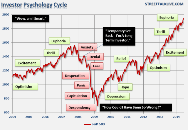 Investor psychology cyle