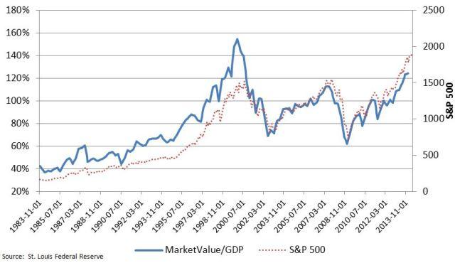 U.S.-stock-market-cap-to-gdp-6.11.14