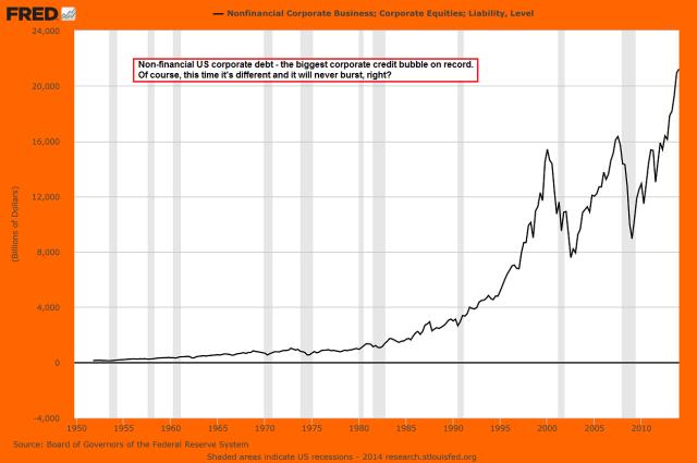 Corp debt Aug 2014