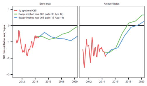 Real rates Euro and US
