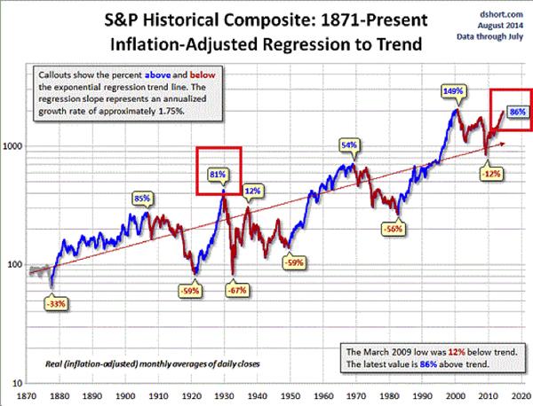 S&P valutation Aug 2014