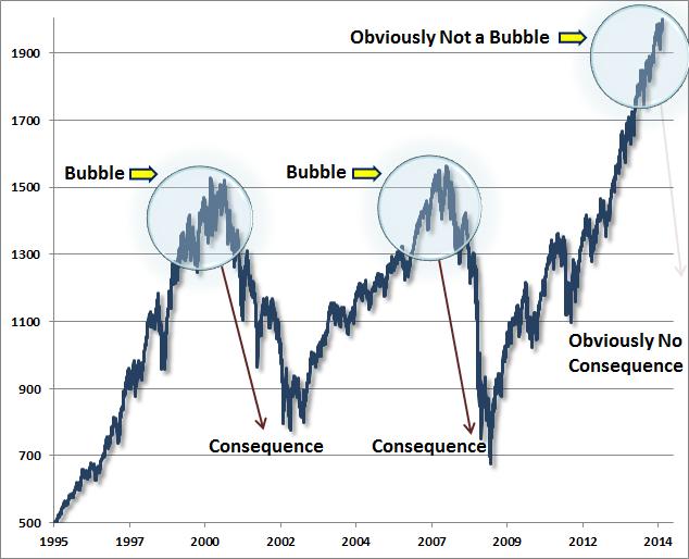 S&P bubbles Hussman