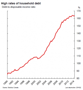 Canadian household-debt