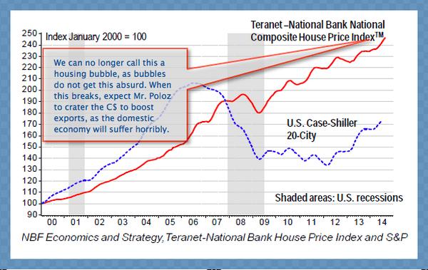 Cdn housing bubble Sept 2014