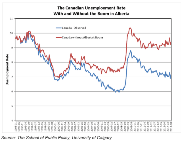 Cdn unemployment without oil boom